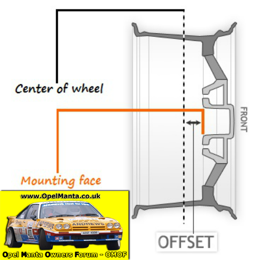 Wheel Offset ET Explained